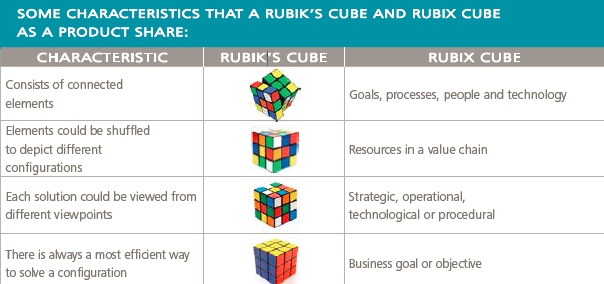Rubik and Rubix Characteristics